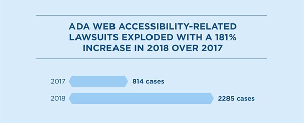 ADA web accessibility-related lawsuits
