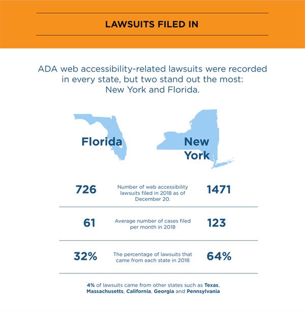 New York- and Florida-based plaintiffs